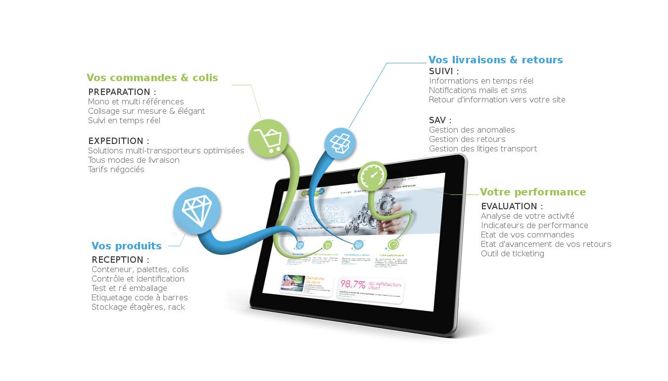 e-Logik Centre : Nos services