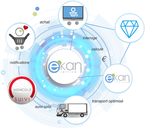 Services e-Kan : gestion logistique e-commerce